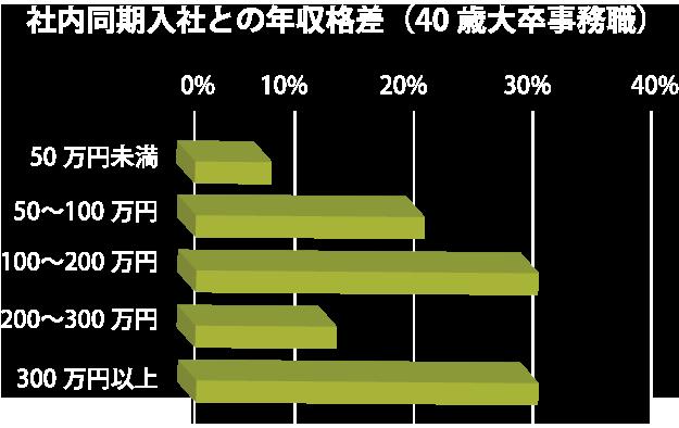 社内同期入社との年収格差(40歳大卒事務職)